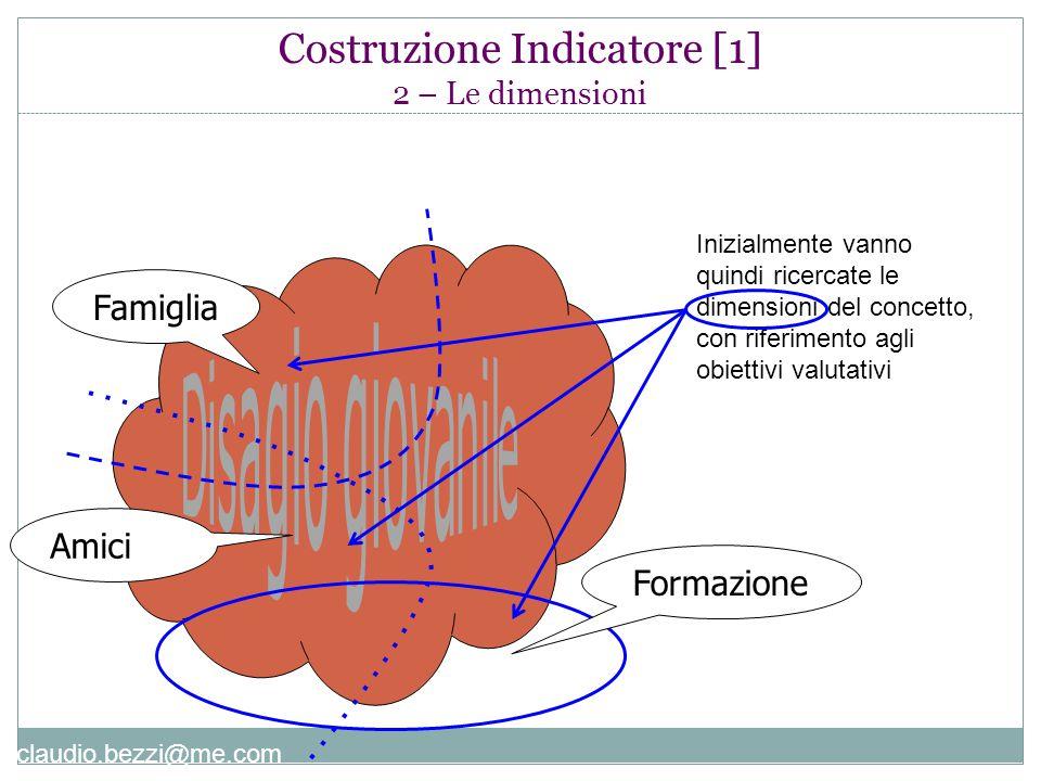 Costruzione Indicatore [1] 2 – Le dimensioni